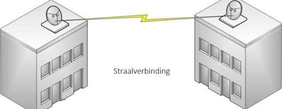 InternetStraalverbinding e1467038014333 580x225 - Terrestrial Transmission Internet
